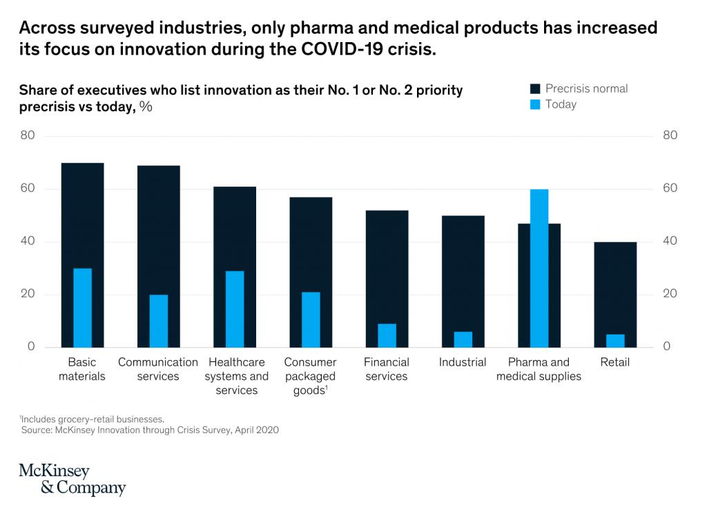 McKinsey chart showing innovation spending
