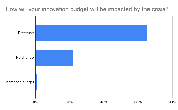 Chart: How will the covid crisis impact your innovation budget?