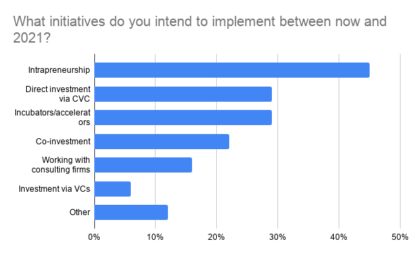 Chart: what innovation initiatives do you plan to put in place this year?