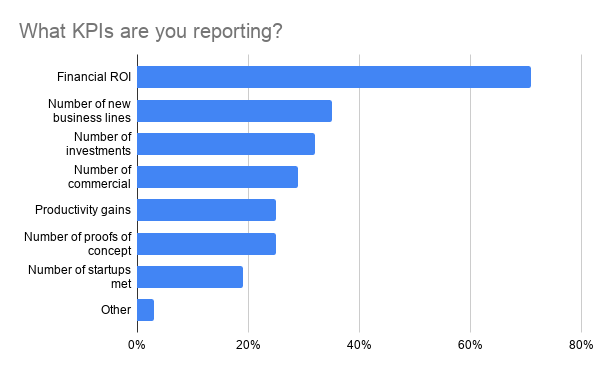 Chart: What KPIs are you reporting?