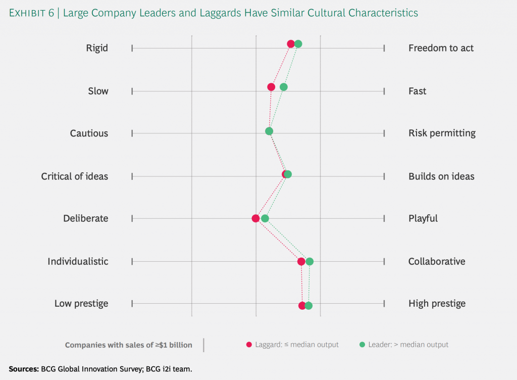 Chart showing cultural traits at innovation leaders and laggards
