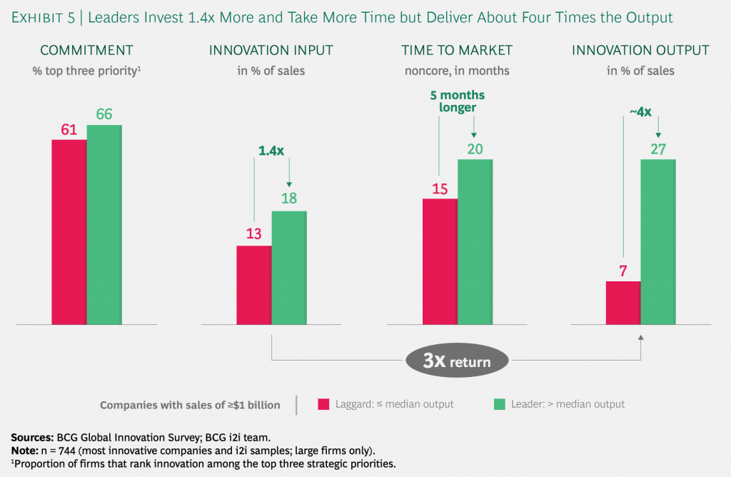 BCG chart showing innovation results at leader and laggard companies