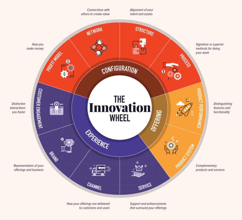 10 types of innovation graphic from Doblin