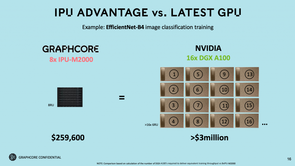 Graphcore Nvidia chip comparison