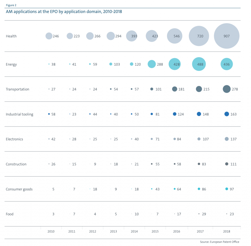EPO chart showing where 3D printing patents are focused