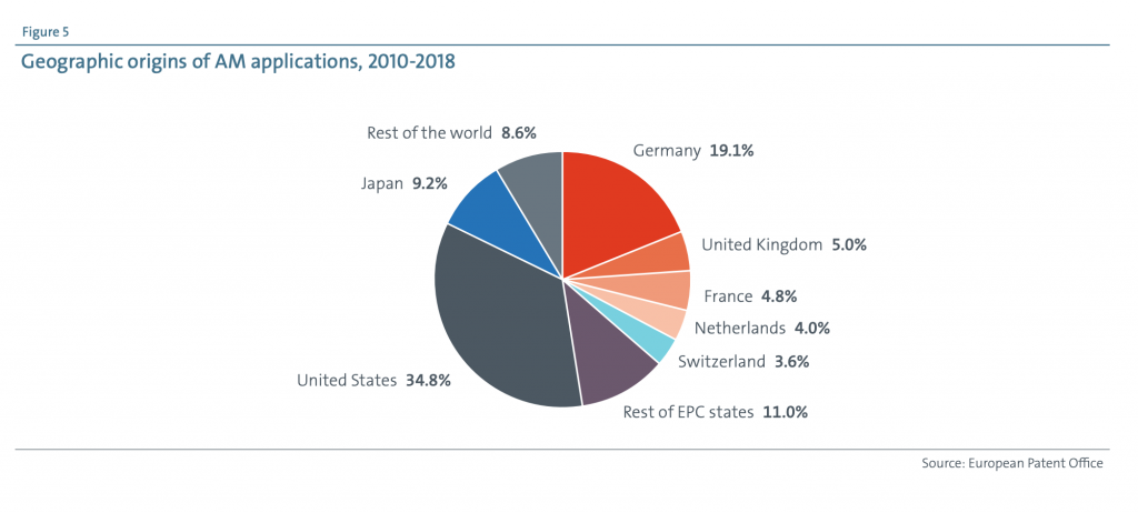 EPO chart showing 3D printing patents by country
