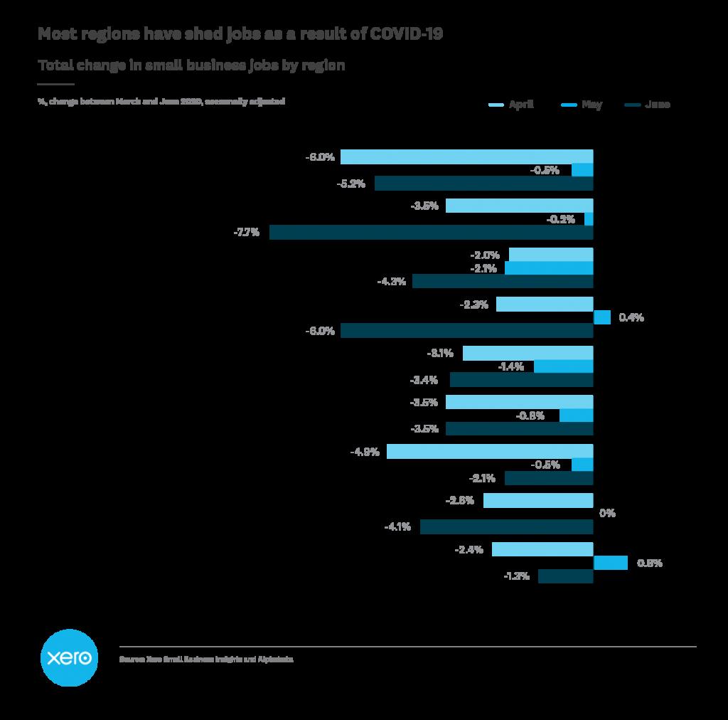 Xero SME employment data