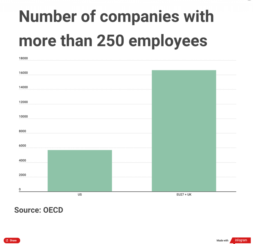 Chart showing the number of big companies in the US vs Europe