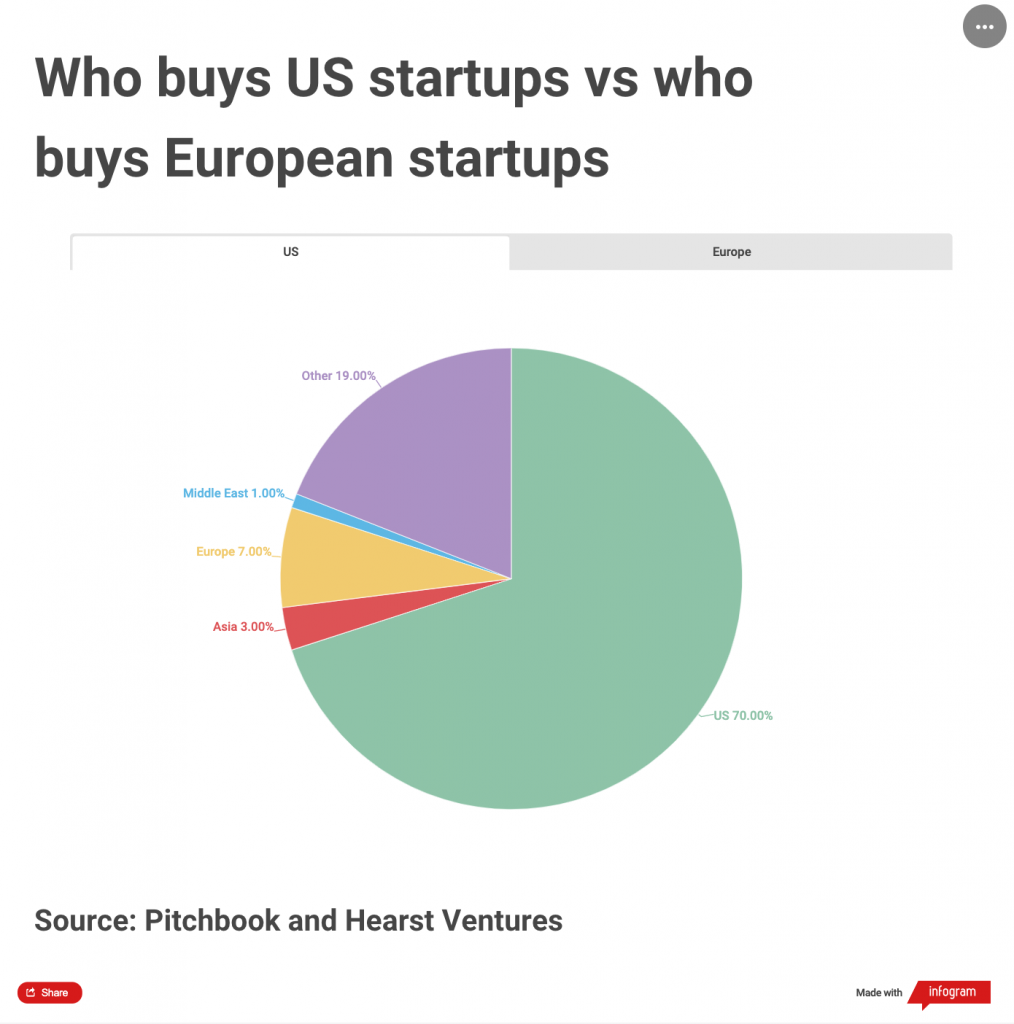 Pie chart showing the nationality of buyer in US startup deals