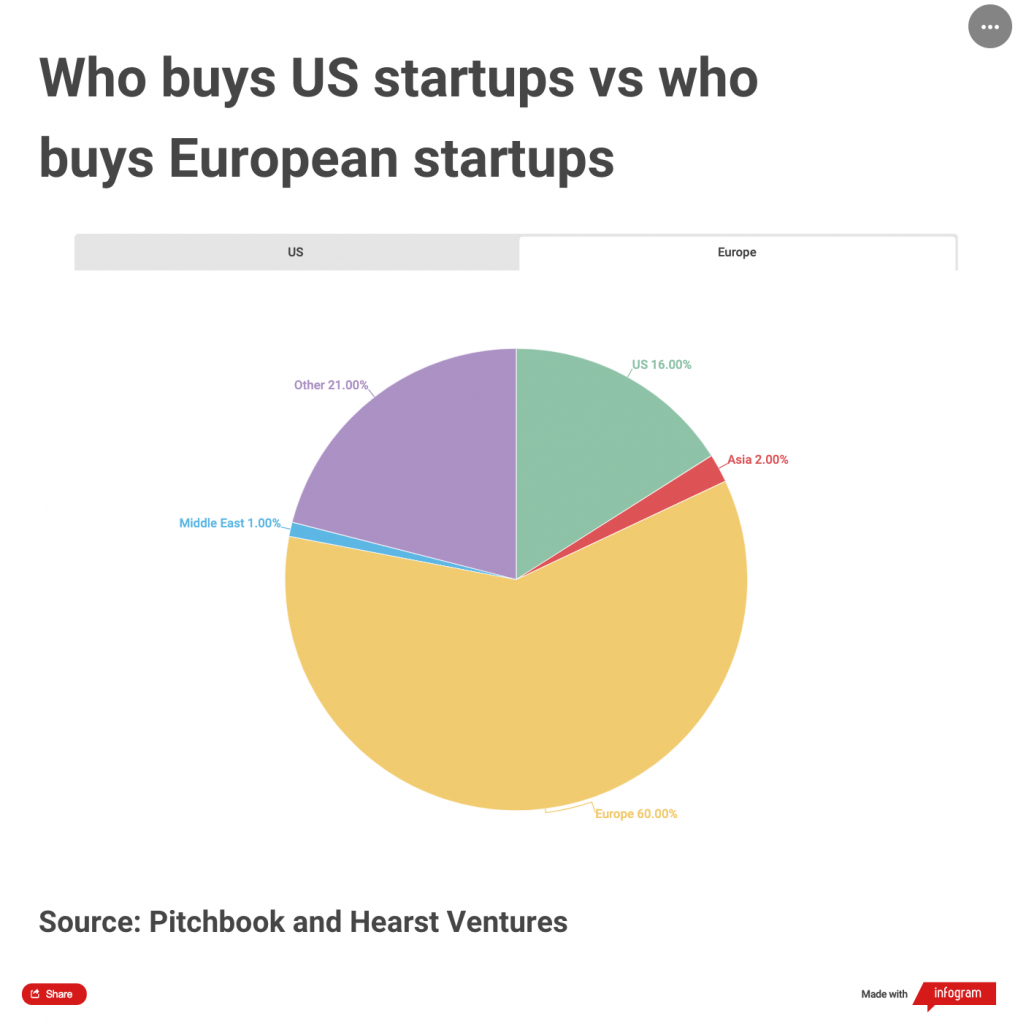 Pie chart showing the nationality of buyer in European startup deals