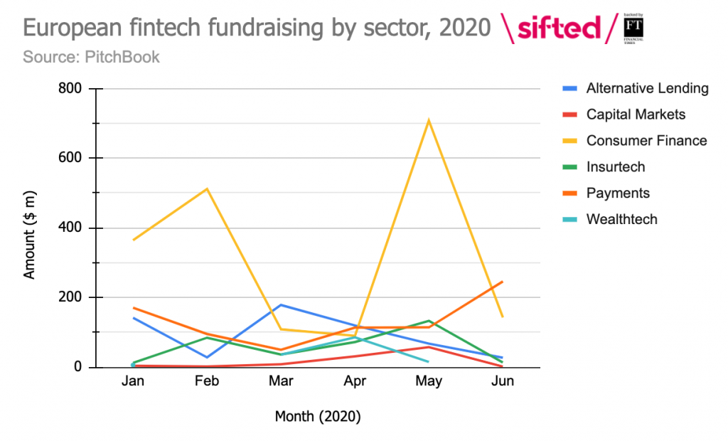 European fintech fundraising by sector 2020