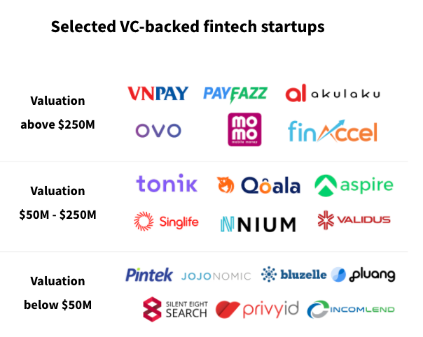 Fintechs in the Asia-Pacific region, sorted by valuation