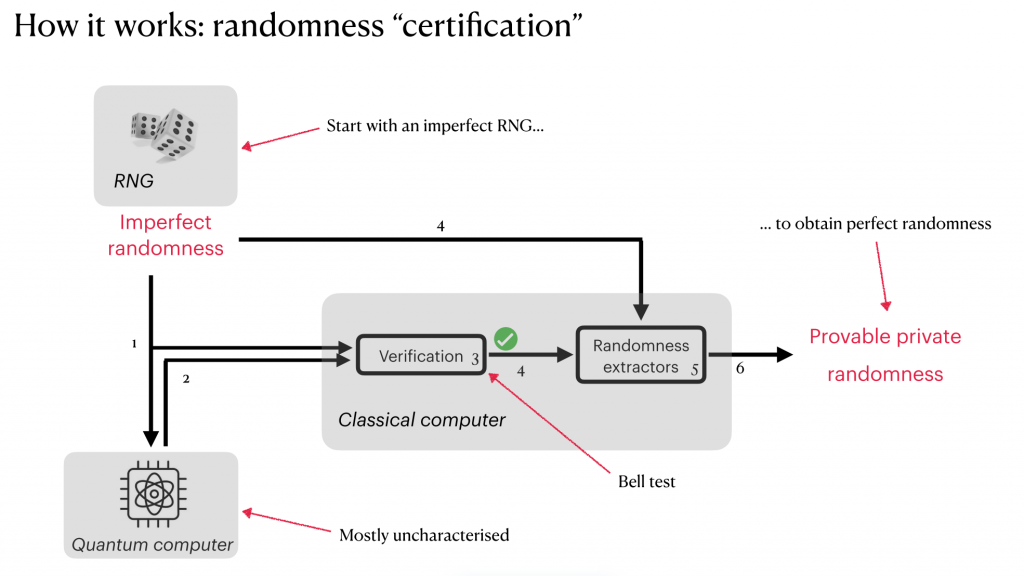 Chart showing how randomness certification works