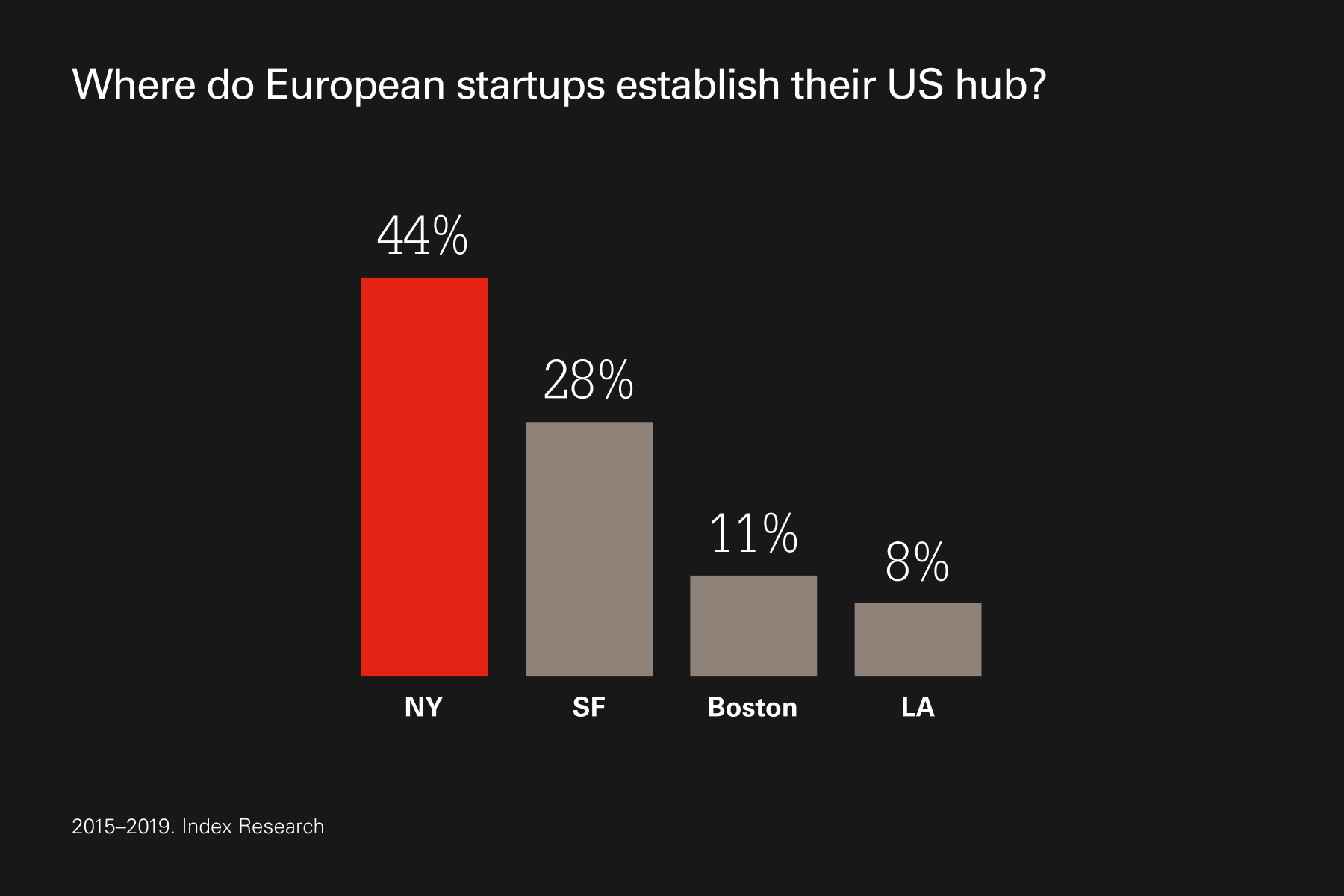 44% of startups choose New York for their US base.