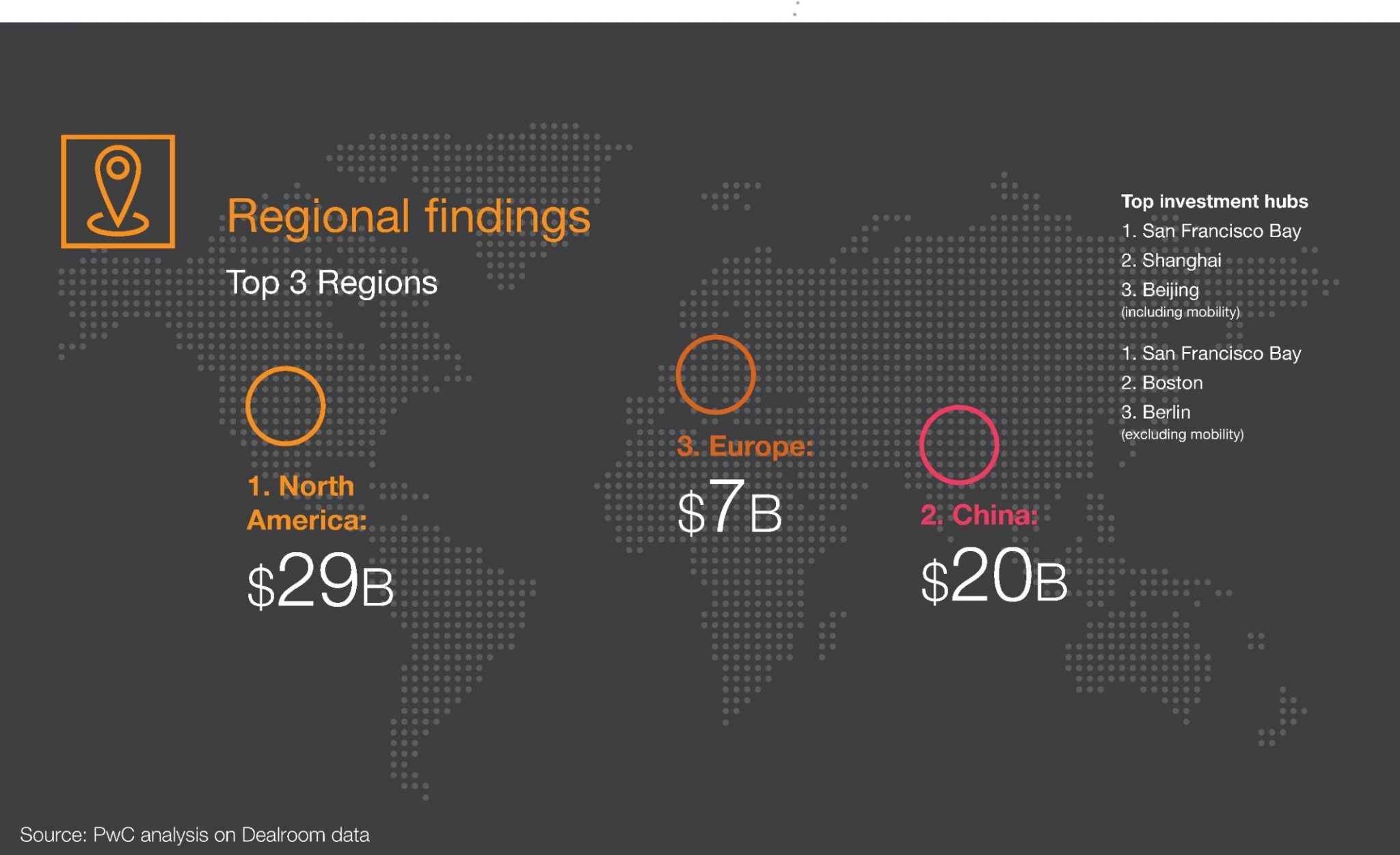 PwC's findings on where climate tech VC investment goes around the world.