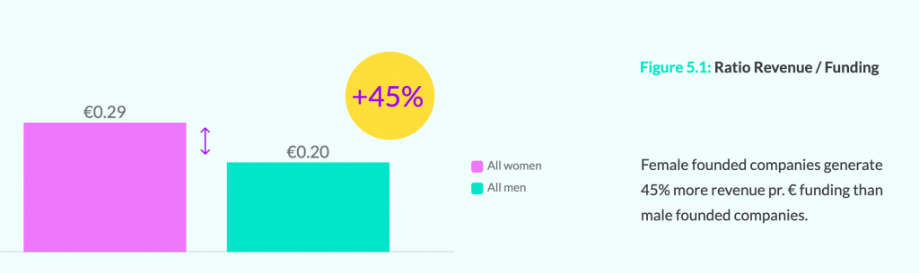 Female founded startups generate 45% more revenue