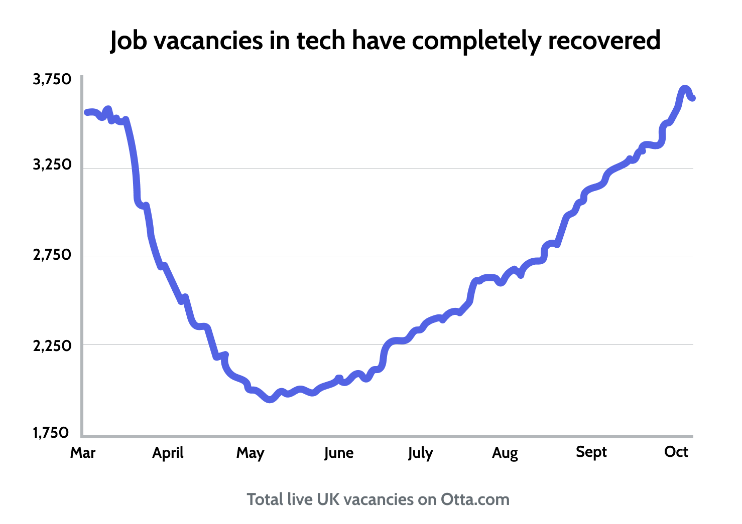 Job vacancies in tech have completely recovered