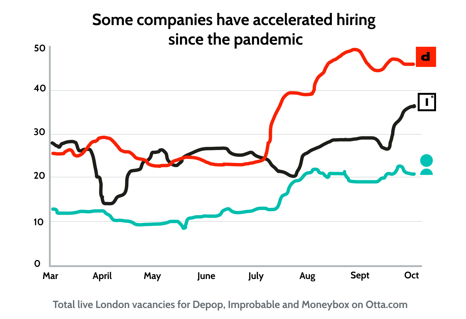 Some companies have accelerated hiring since the pandemic began.