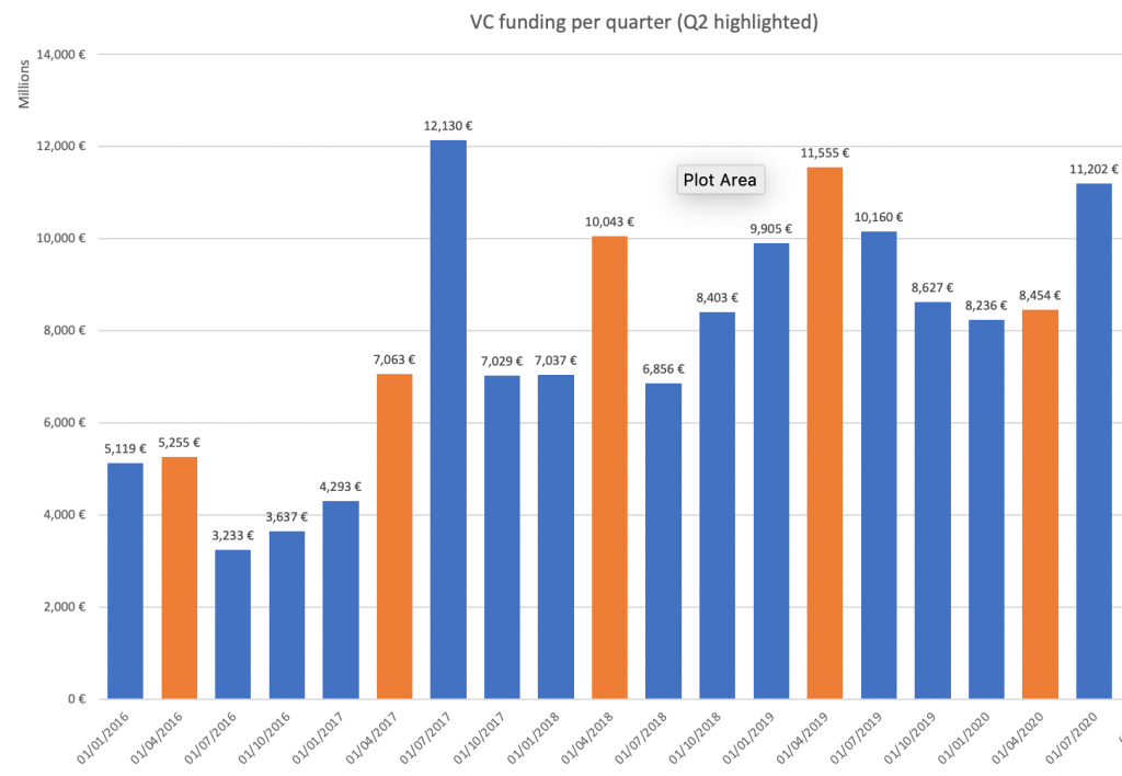VC funding in Europe per quarter Q2 highlighted