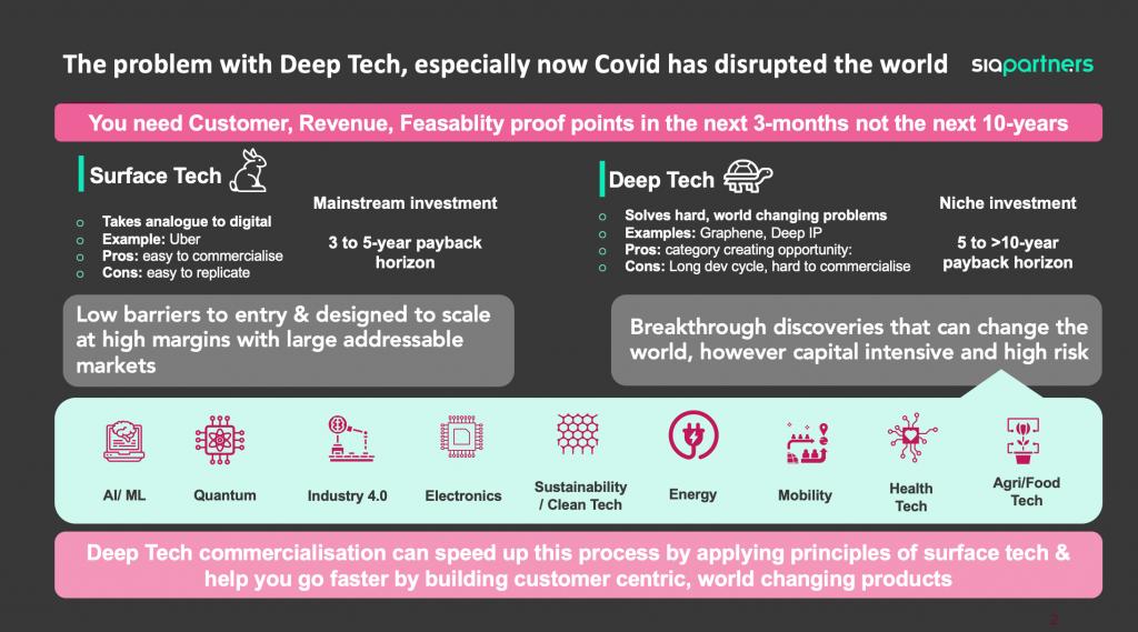 Deeptech analysis chart