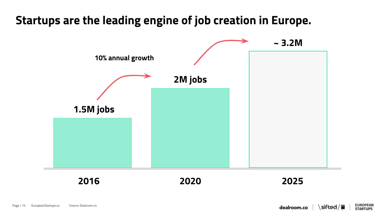 startups creating jobs in Europe