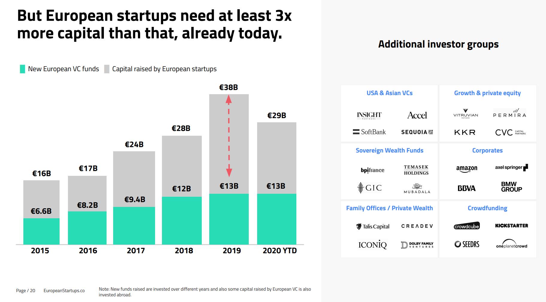 European startups need 3x more capital