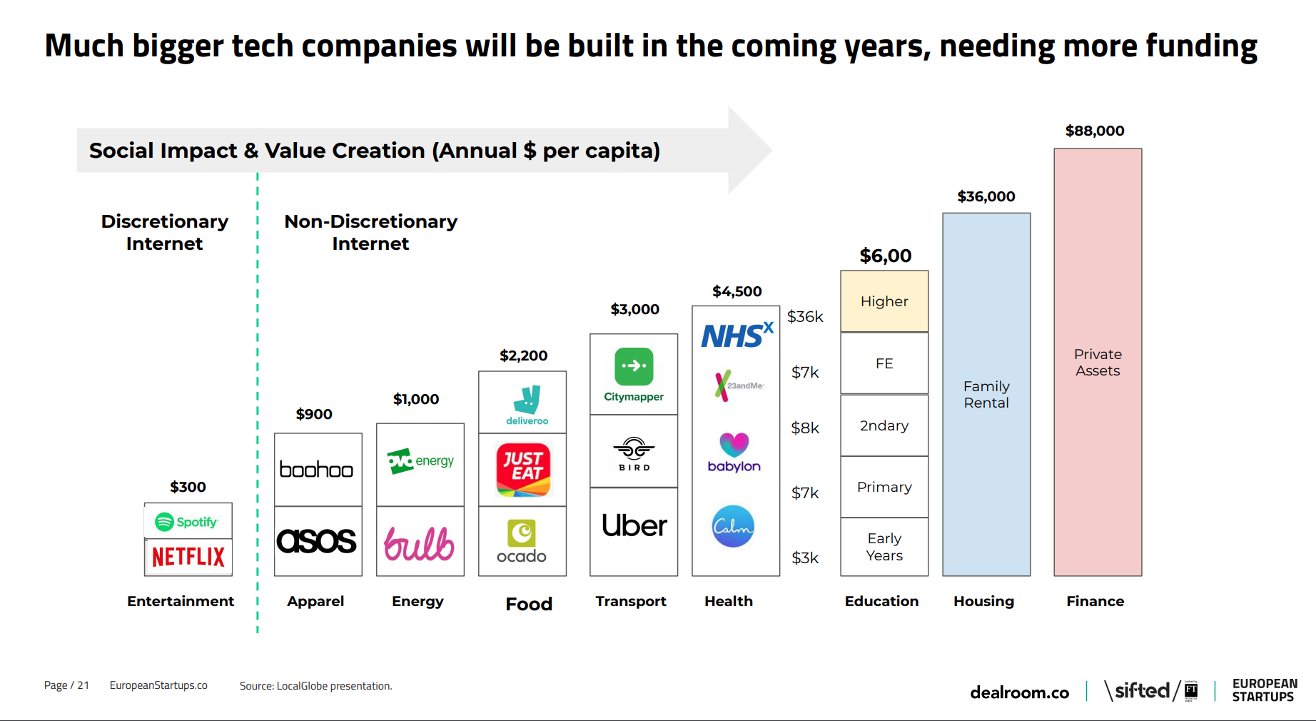 future of tech ecosystem