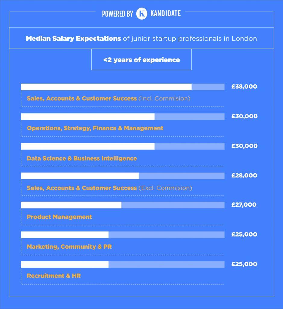 junior salary expectation startup jobs London