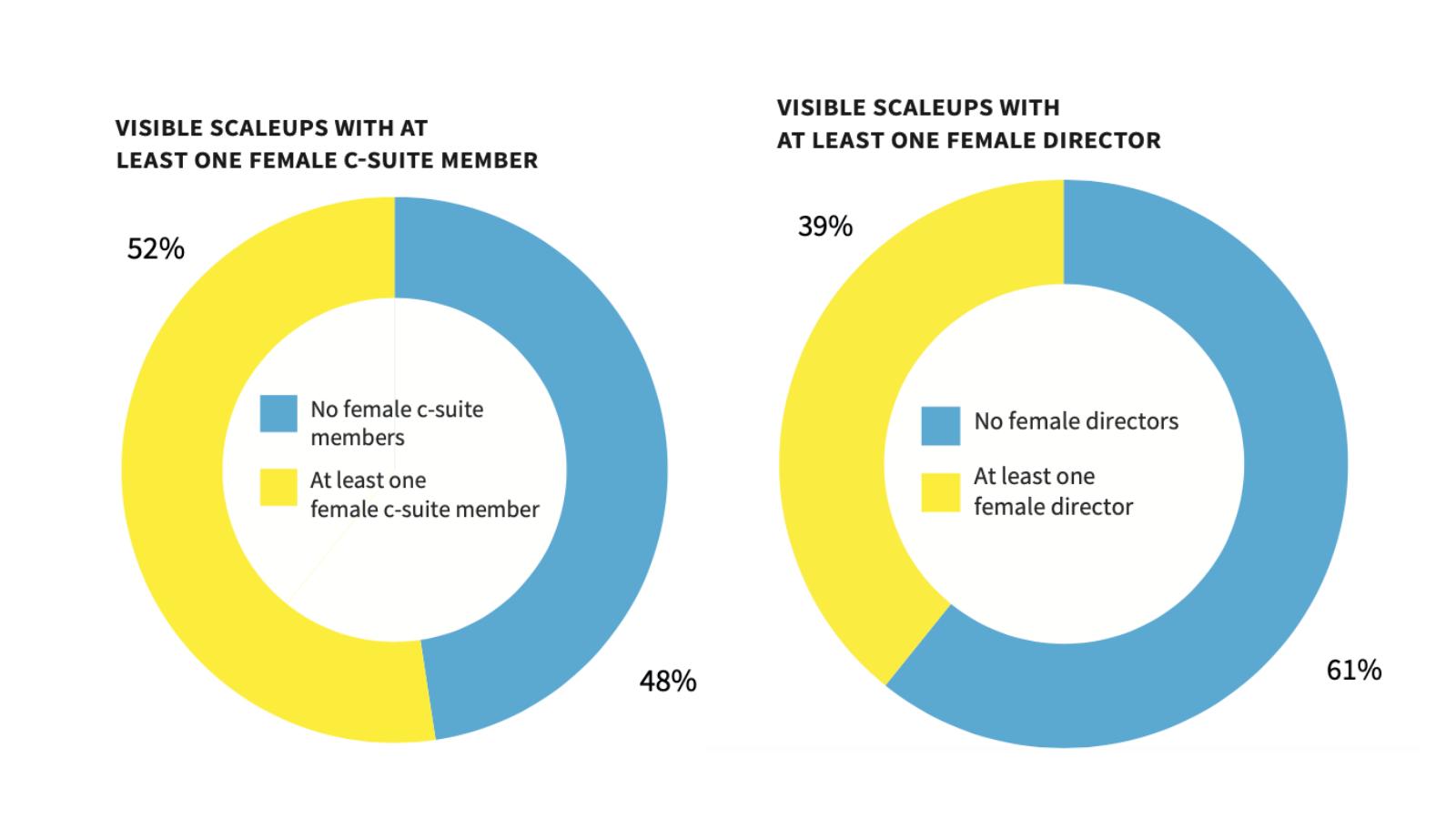 Women in a leadership position in UK scaleups