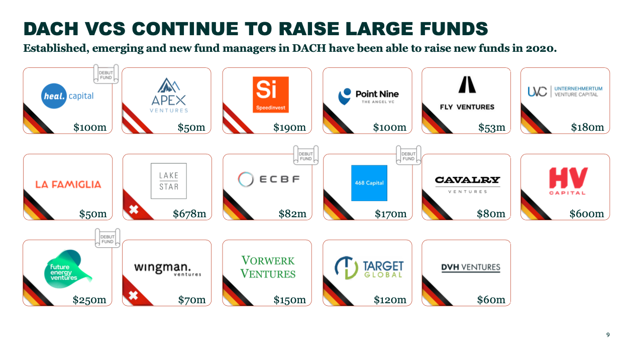 DACH VCs' largest fundraise in 2020