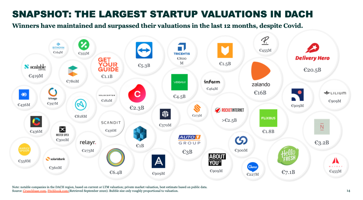 The largest startup valuations in DACH 2020