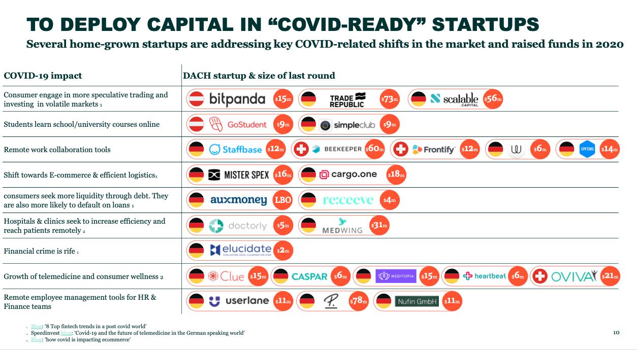 DACH's Covid-ready startups 2020