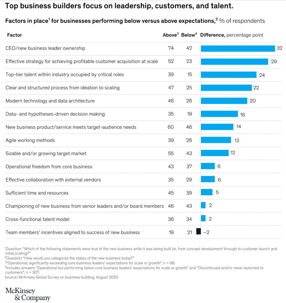 McKinsey study of top business builders