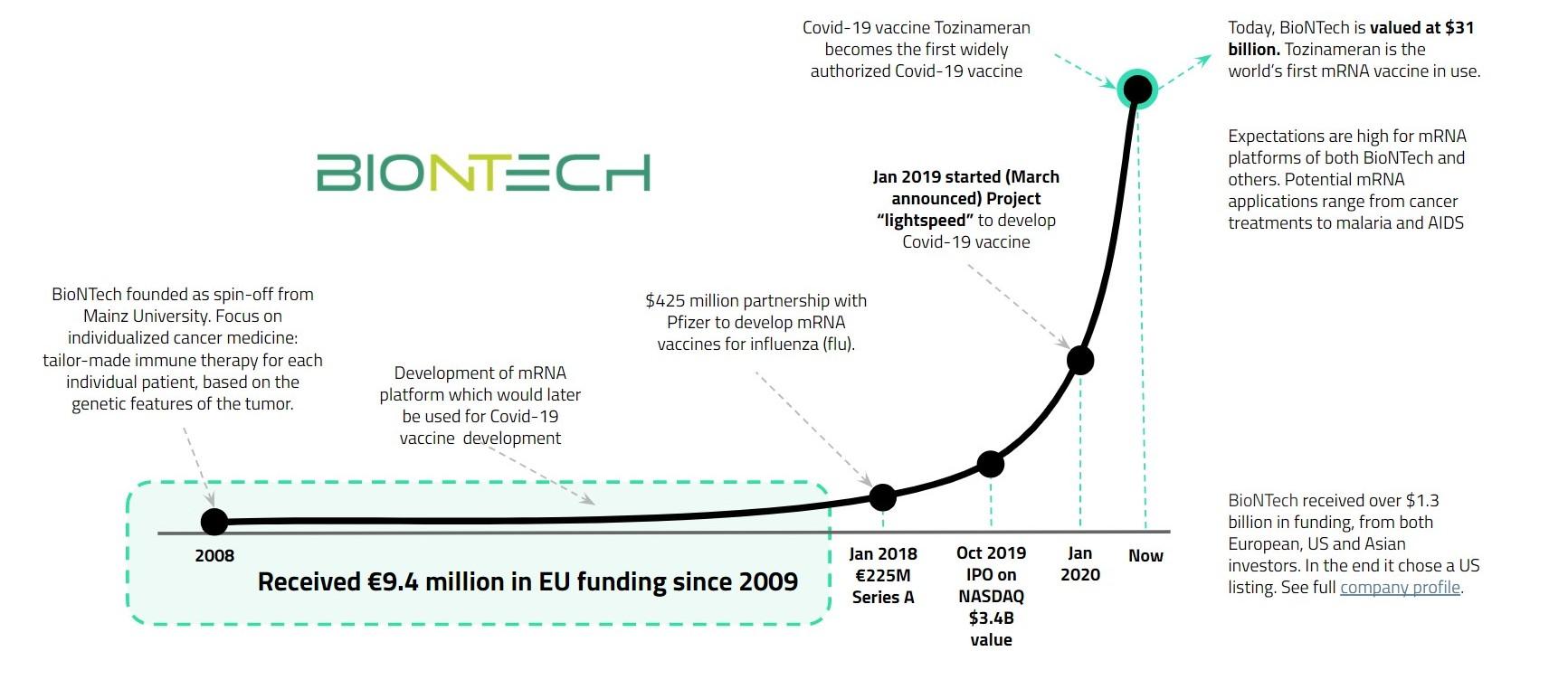European deeptech - BioNtech