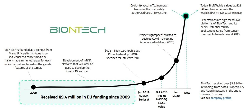 BioNtech deeptech