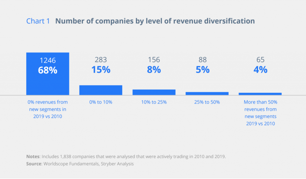 Chart showing percentage of companies innovating between 2010 and 2019