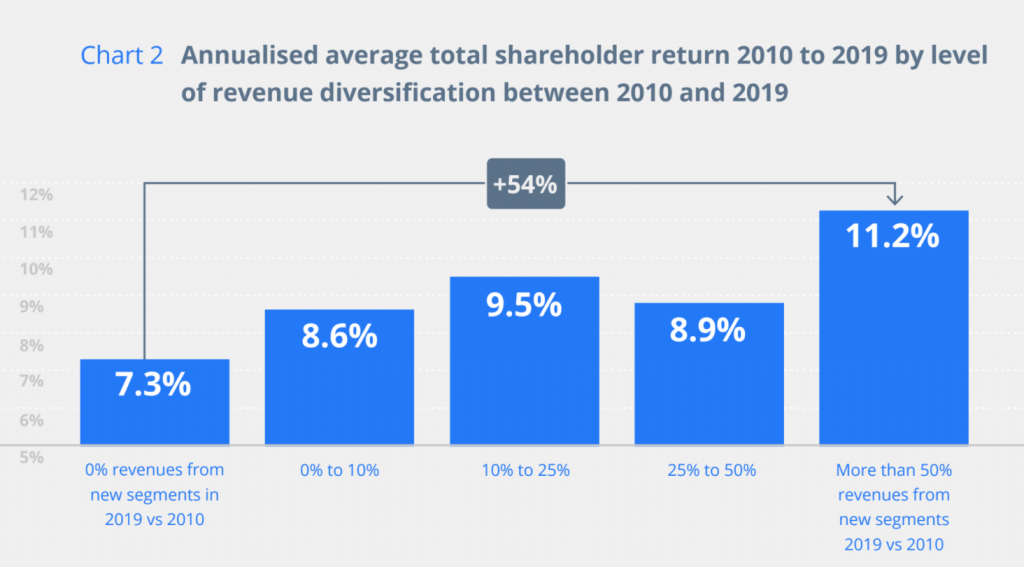 Total shareholder return stock market-listed companies that diversified to varying degrees