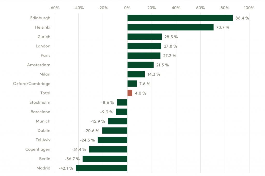 Percentage increase or decrease in funding in key European cities