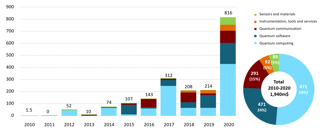 Chart showing spending on quantum technologies since 2012