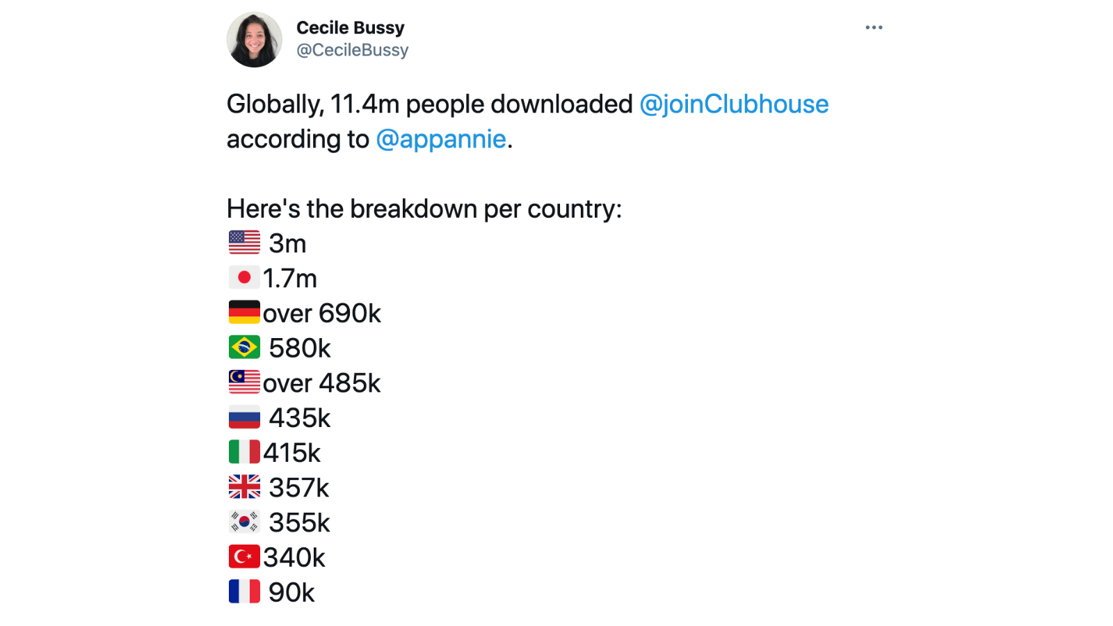Clubhouse's latest data March 2021