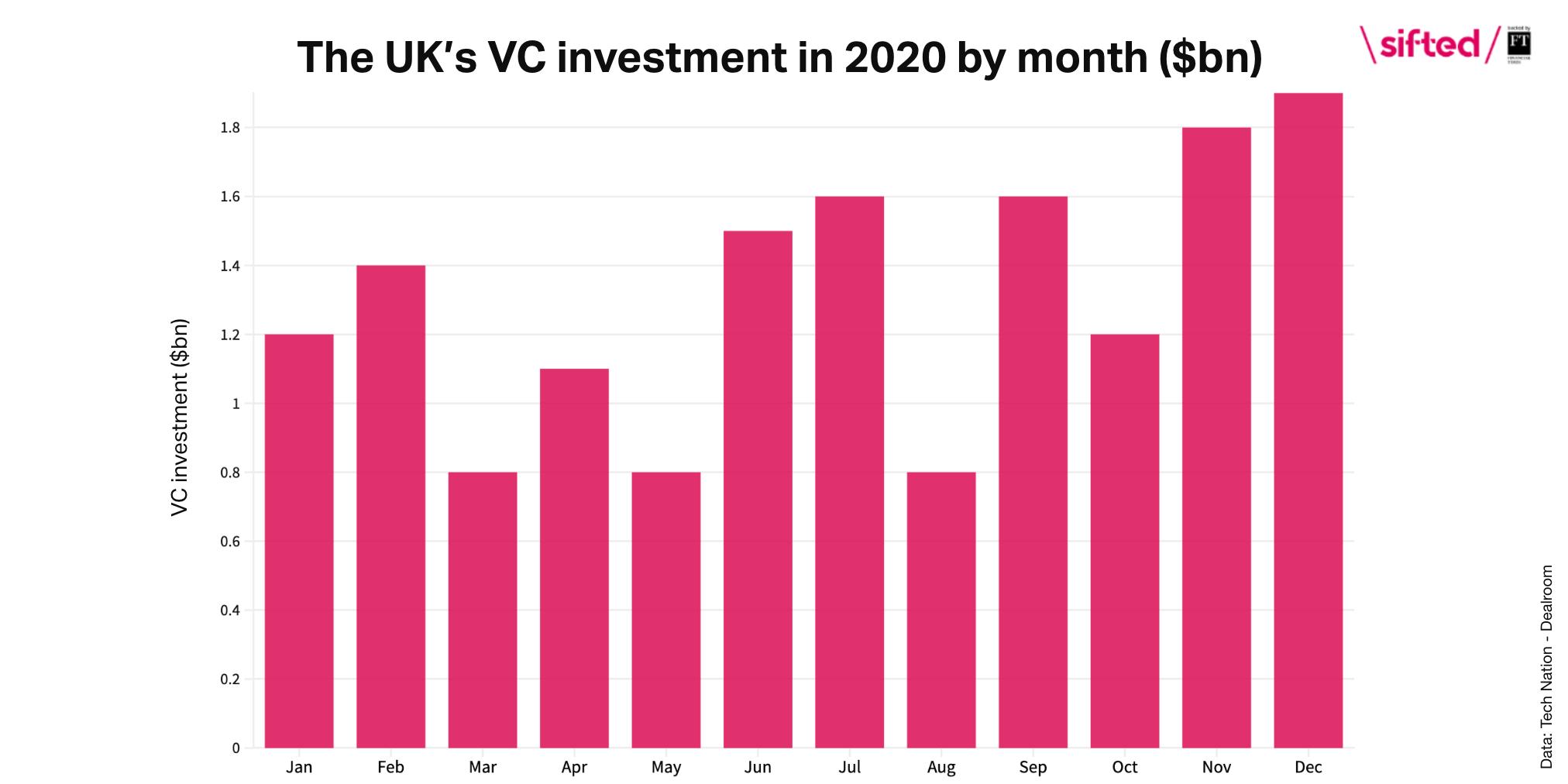 VC funding 2020