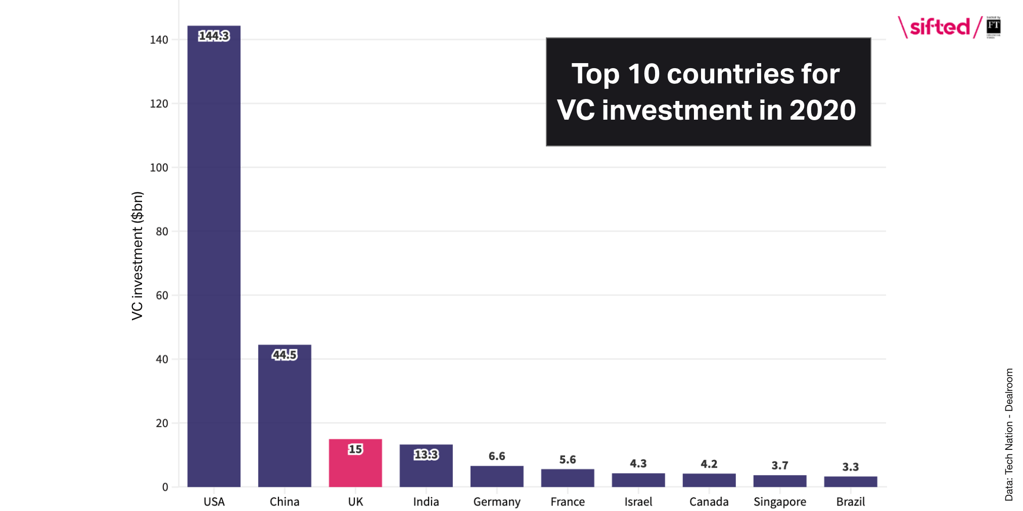top 10 counries 2020 VC investment