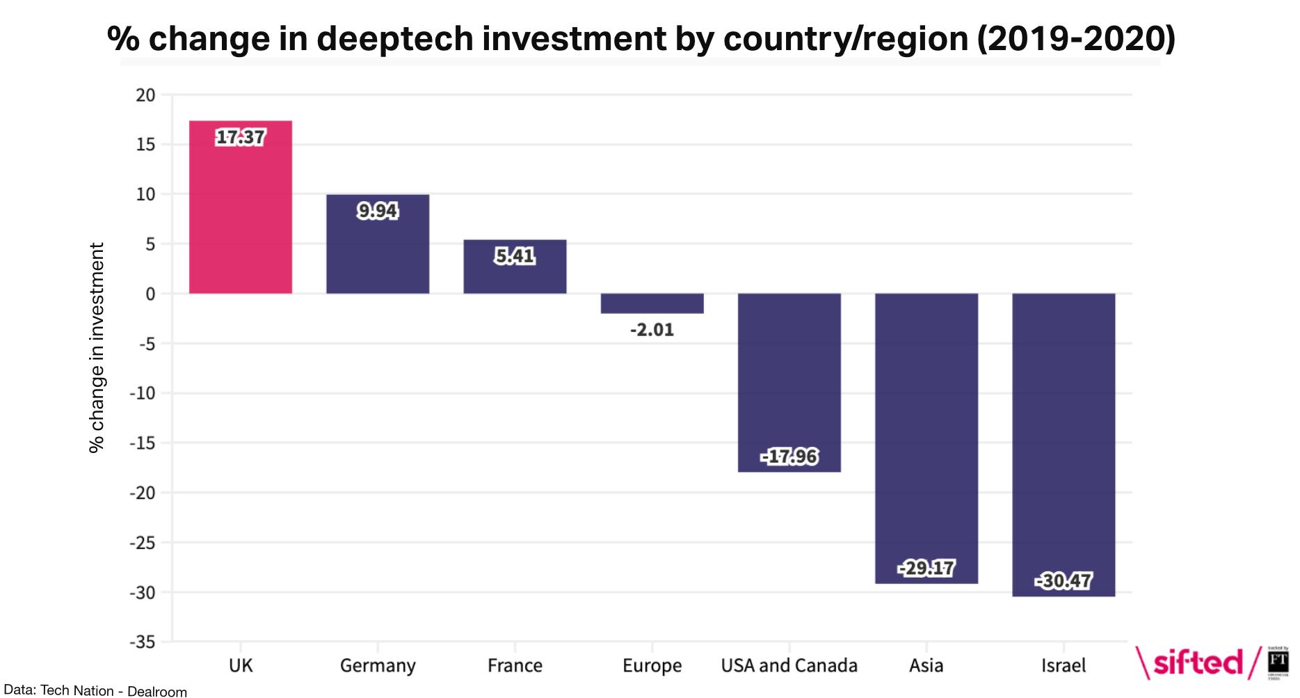 Deeptech investment