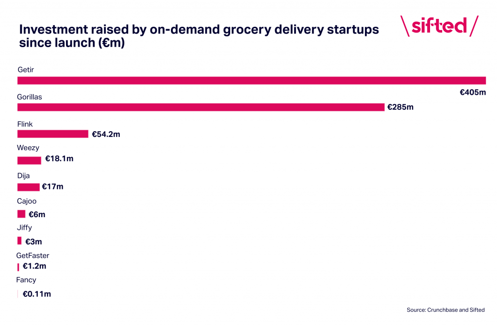 VC investment on-demand grocery