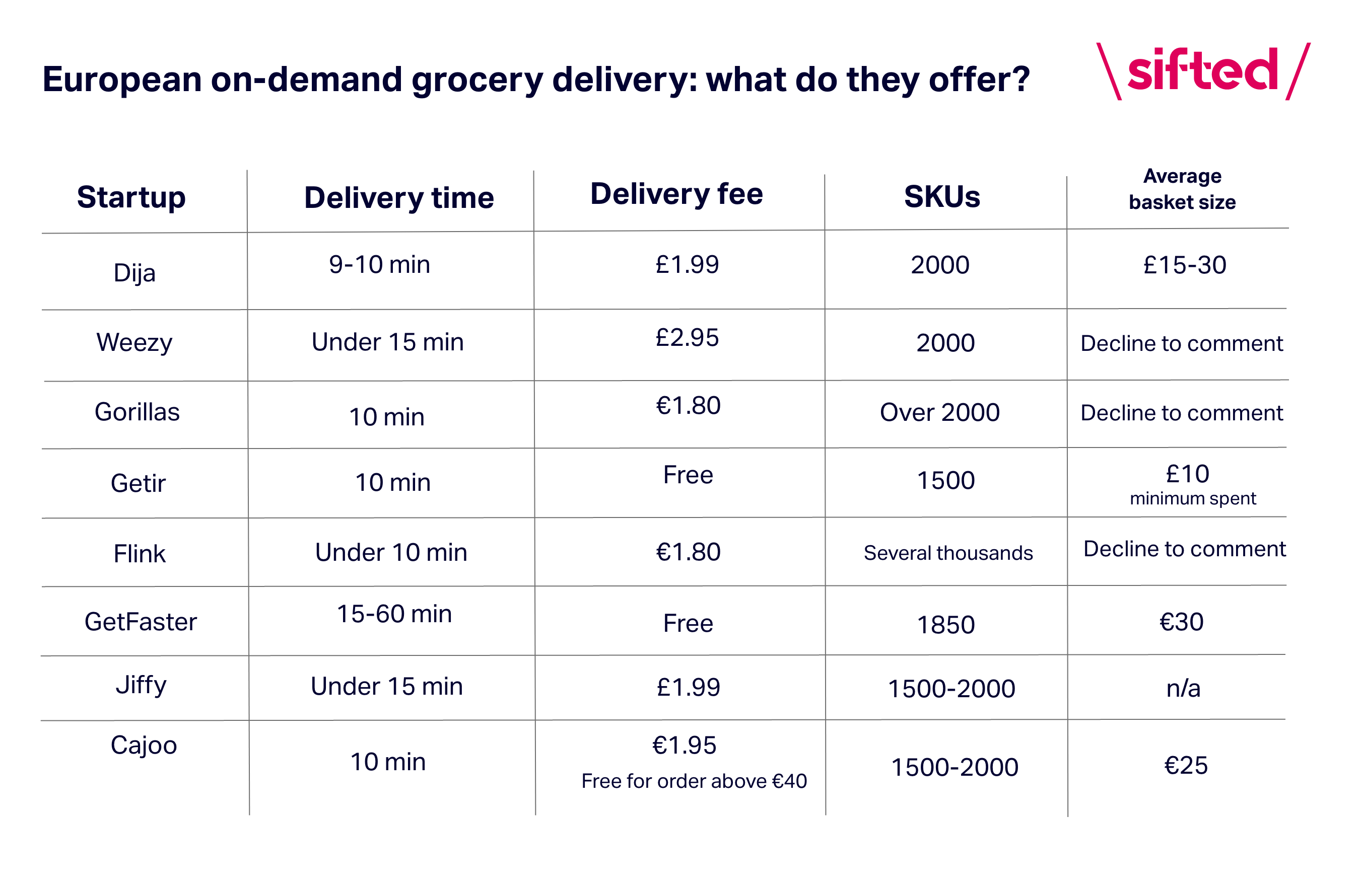 on-demand grocery delivery