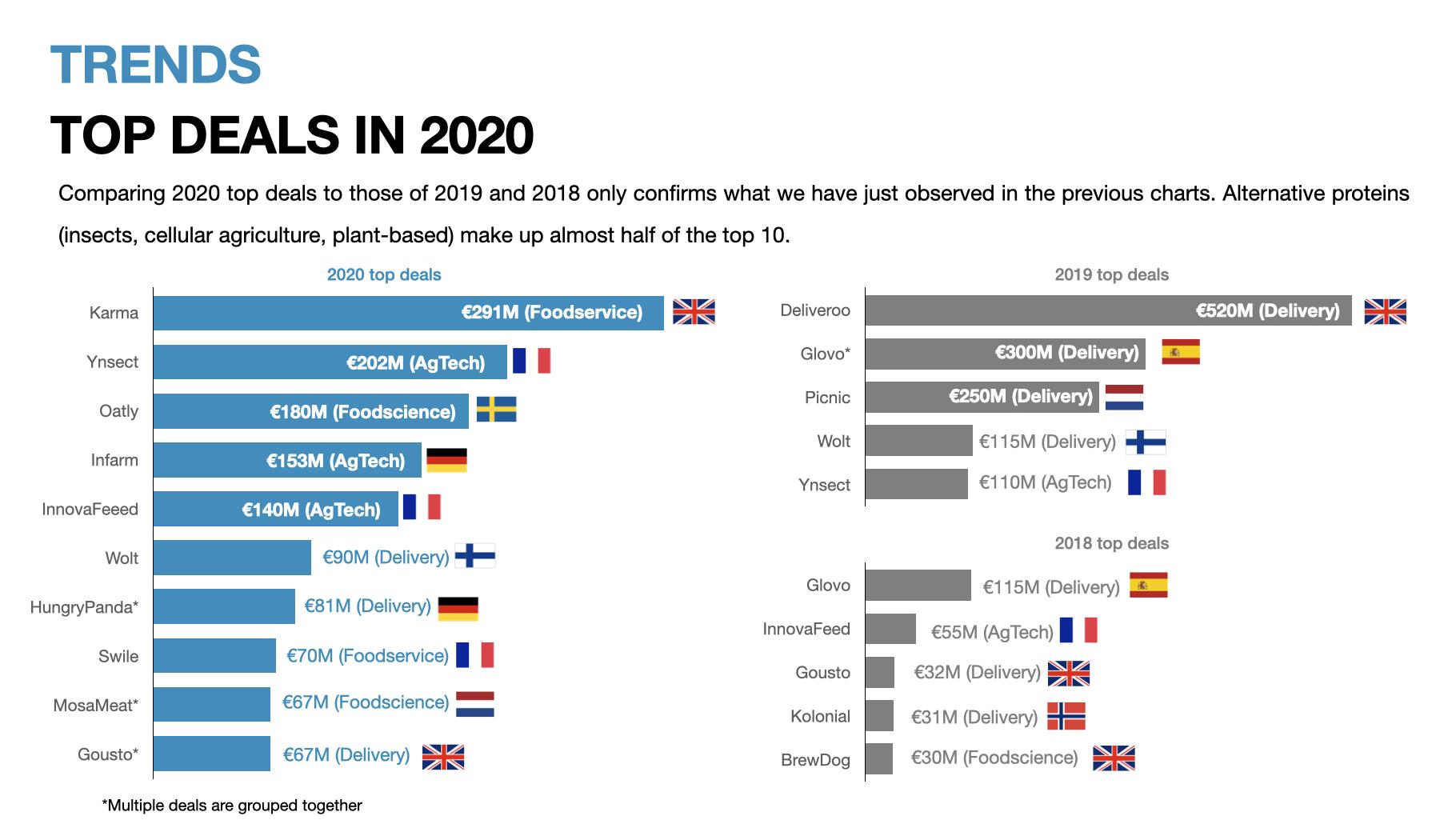 top deal Europe foodtech