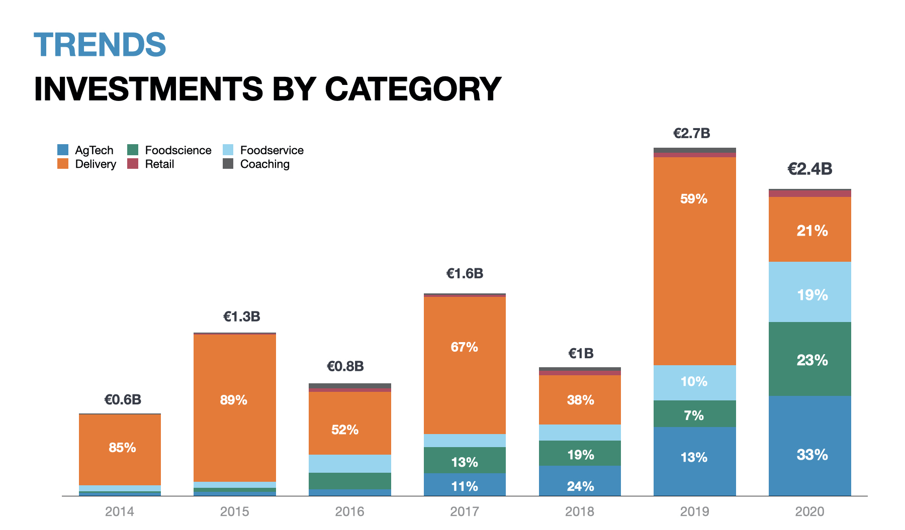 Investments by category Europe foodtech