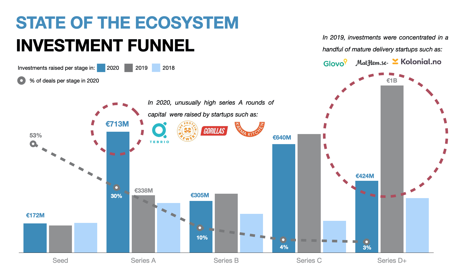 Inverstment Funnel - foodtech Europe