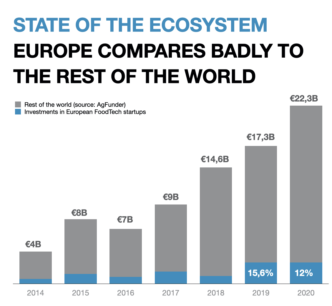 Europe vs World foodtech