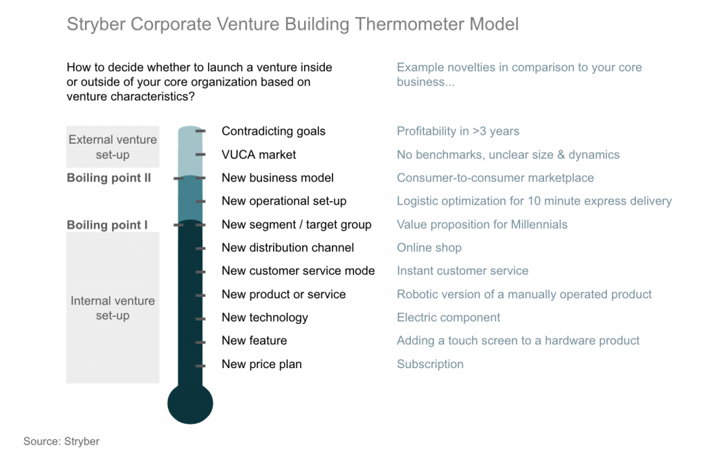 Stryber chart on corporate venture building